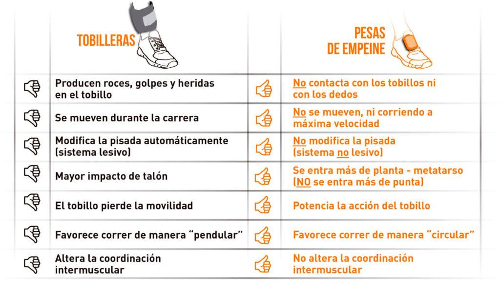 pesas para tobillos vs pesas de empeine