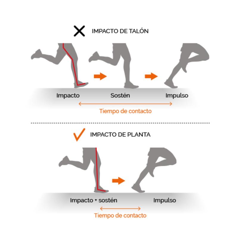Ejemplo gráfico de la reactividad del pie